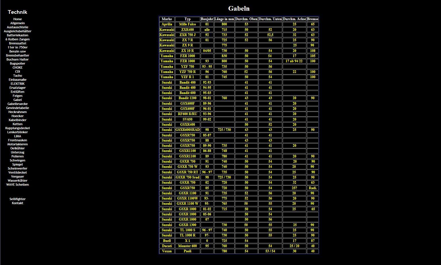 1980 z1r front end conversion - Page 2 - KZRider Forum - KZRider ...